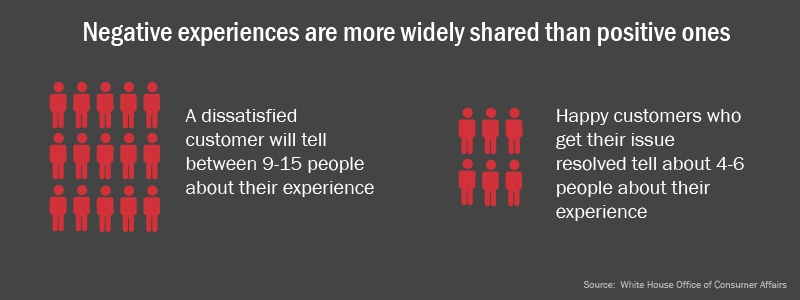 Negative experiences are more widely shared-01