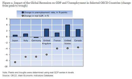 global recession on gdp
