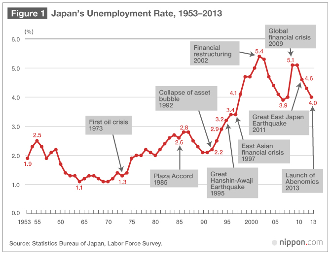japans unemployment rate